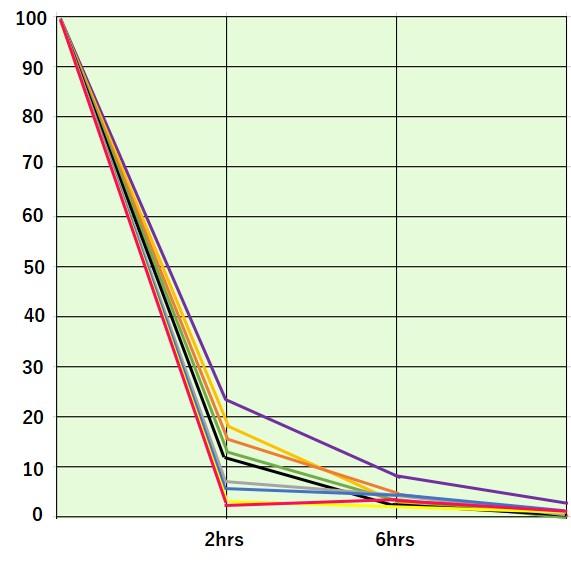 การทดสอบผลการกำจัดเชื้อแบคทีเรียทั่วไปตลอด 24 ชั่วโมง